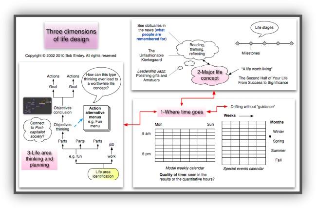 life design dimensions