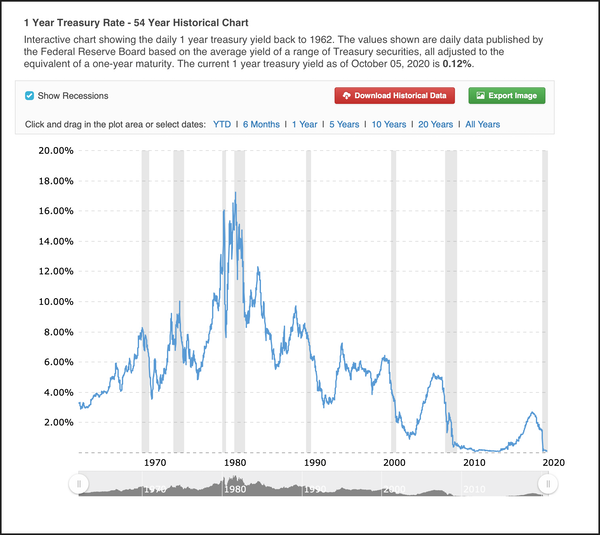 1-year-treasury-rate-54-year-historical-chart-pict-t-600