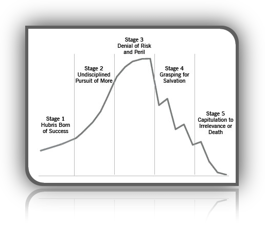 5-stages-of-decline-pict