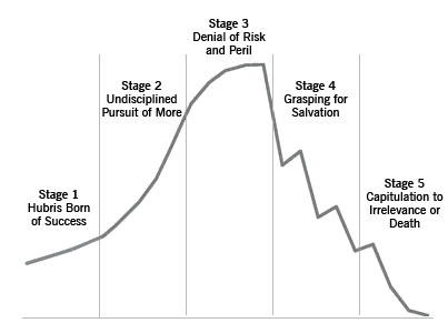 five stages of decline
