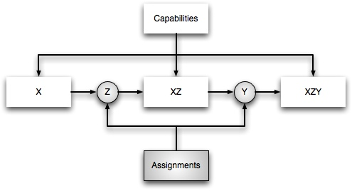 assignments and capabilities