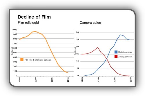 Decline of film