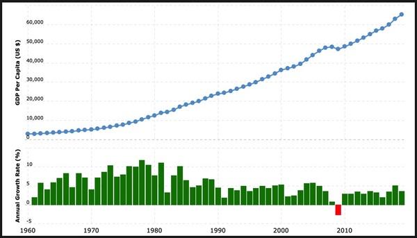 gdp-per-capita-pict-t-600