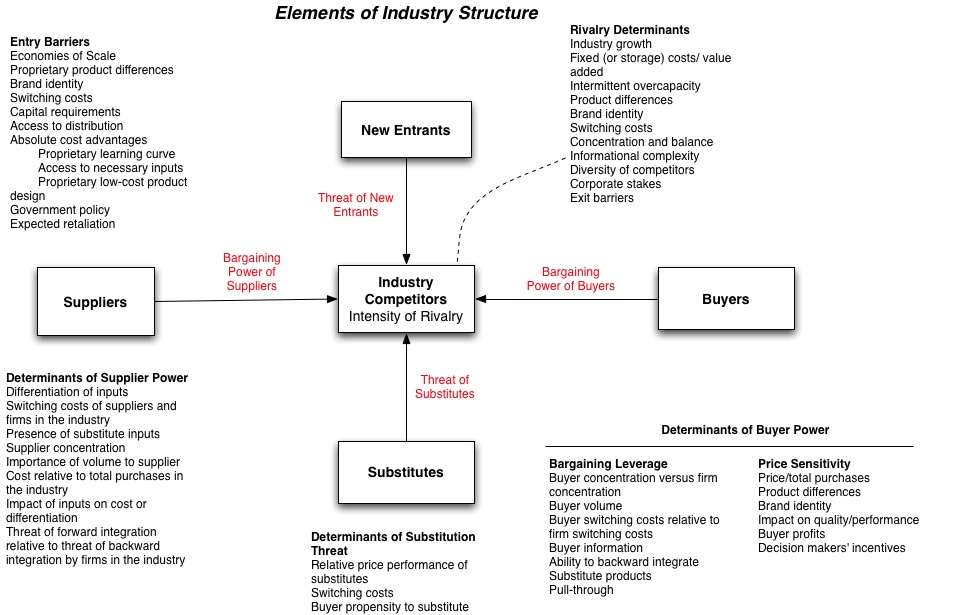 market structure of computer industry A natural monopoly market structure is the result of natural advantages like strategic location and/or abundant mineral resources for example, many gulf countries have a monopoly in crude oil exploration because of abundant naturally occurring oil resources.