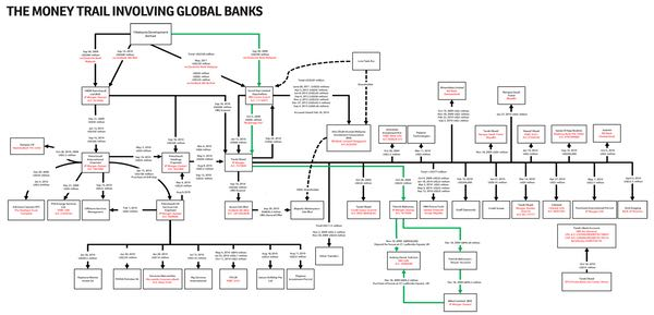 money-trail-involving-global-banks-600
