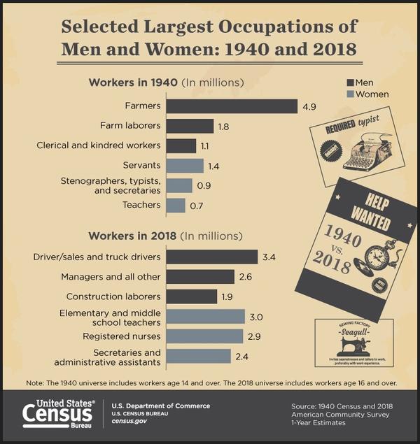 occupation-evolution-pict-t-600