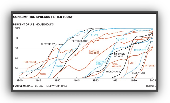 product-technology-adoption-pict