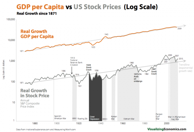 real-gdp-per-capita-stock-prices