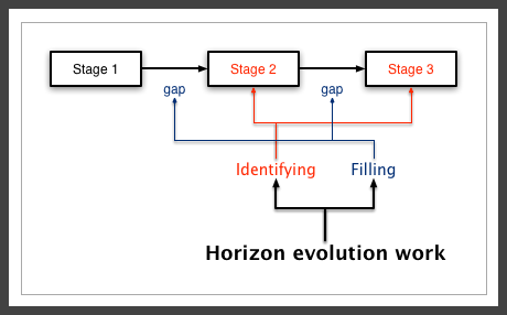 stages-simple-horizons-pict-t