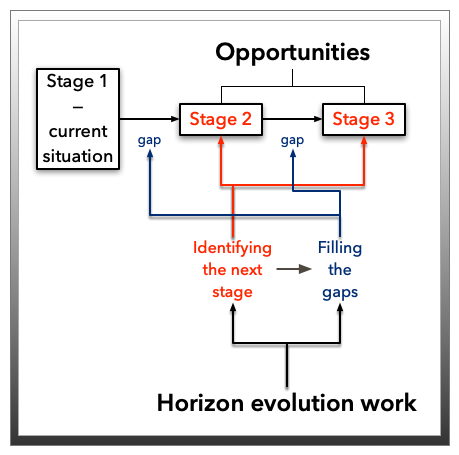 stages-simple-horizons-w-opportunities