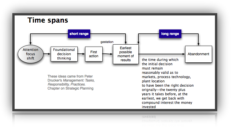 time-spans-pict