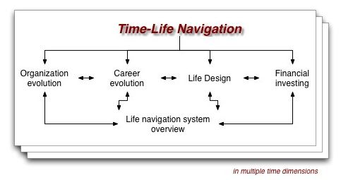 time-life navigation components
