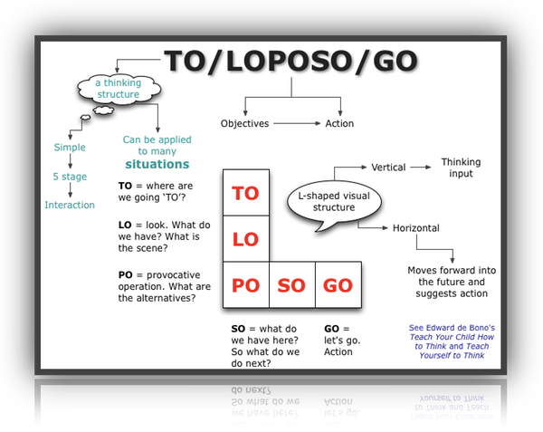 teach yourself to think to/loposo/go thinking structure