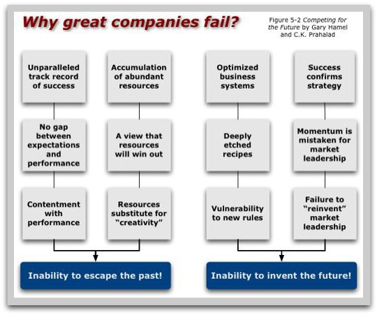 why great companies fail